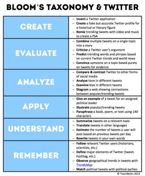 22 Effective Ways To Use Twitter In The Classroom - Edudemic   Social media & academia   Scoop.it