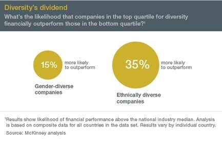 Why diversity matters | McKinsey & Company | Movin' Ahead | Scoop.it