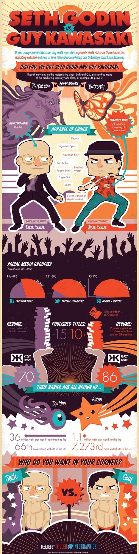 Seth Godin vs. Guy Kawasaki | Beyond Marketing | Scoop.it
