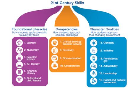 New Vision for Education, o cómo se construye la educación del futuro (con falacias) | Educación en Consuegra | Scoop.it