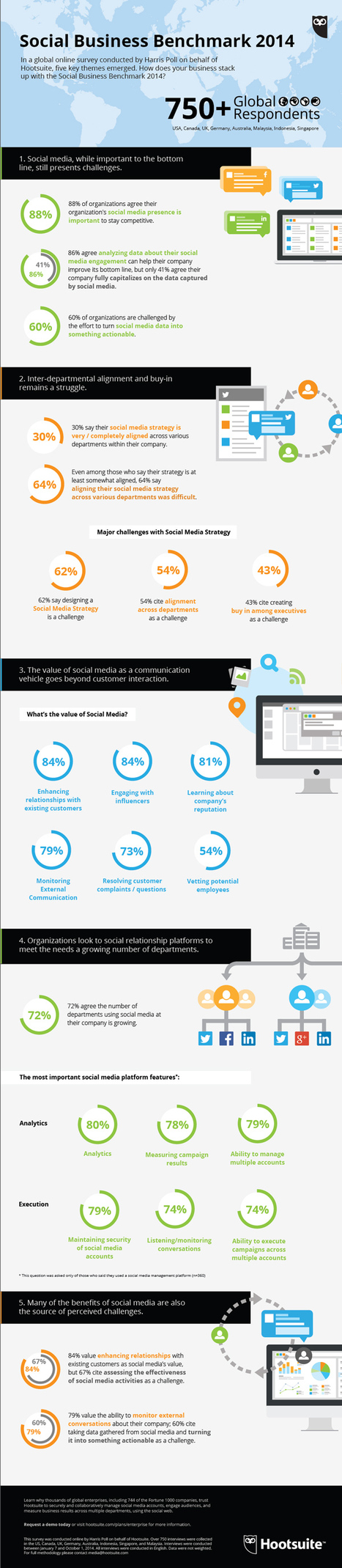 [Infographie] Etude Hootsuite : Comment les entreprises s'adaptent et exploitent les réseaux sociaux ?   Médias sociaux : actualités et pépites du web   Scoop.it