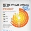 Infographie : Les 250 enseignes les plus suivies sur les réseaux sociaux | Enseignes et commercialité | Scoop.it