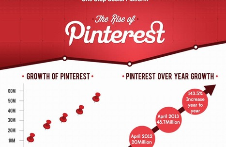INFOGRAPHIC - The Rise of Pinterest | Pinterest for Business | Scoop.it