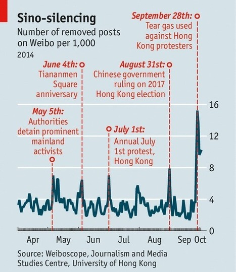 China is Scrubbing 15 of every 1,000 Social Media Posts   Peer2Politics   Scoop.it