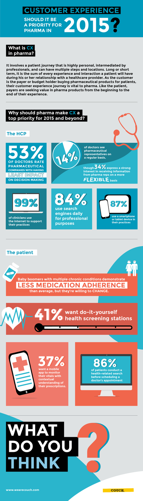 Infographic: pharma and the customer experience | Social media and Influence in Pharma | Scoop.it