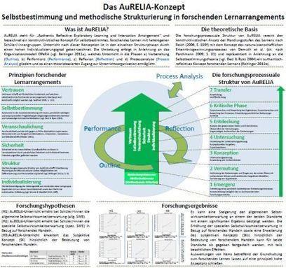 AuRELIA-Concept by Prof. Dr. Johannes Reitinger | ICT Resources for Teachers | Scoop.it