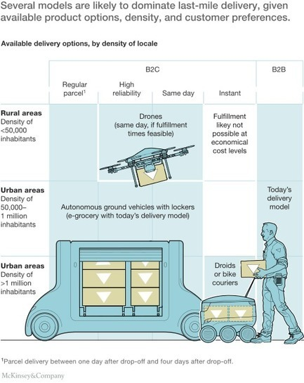 How customer demands are reshaping last-mile delivery  | digitalNow | Scoop.it