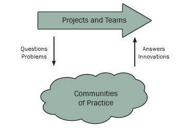 Anecdote: The relationship between projects and communities of practice—redux | Communities of Practice about New Learning Environments | Scoop.it
