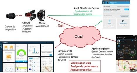 Gouvernance des données : Etes-vous « Data Centric » ? - IT-expert Magazine   BaaS BackUp as a Service   Scoop.it