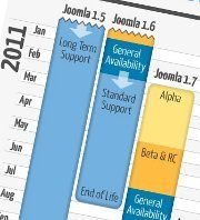 Comment choisir sa version Joomla 1.5, 1.6, 1.7 ? | joomlafr | Scoop.it