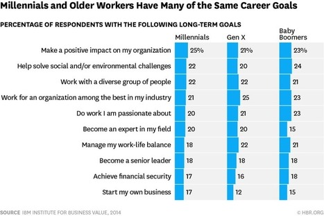 What Do Millennials Really Want at Work? The Same Things the Rest of Us Do | Career Education | Scoop.it