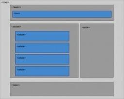 HTML5 – Structure sémantique d'une page | DevWeb | Scoop.it