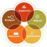 Online analyse, optimalisering og marketing