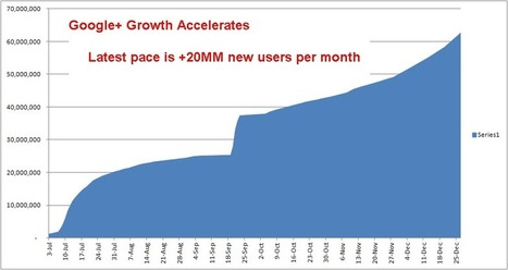 Fin 2011, Google+ en pleine forme [Chiffres] | googleplus | Scoop.it