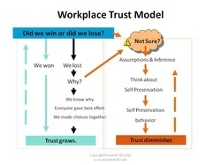 Align People Skill #2: Cultivating Trust | Align People | Scoop.it