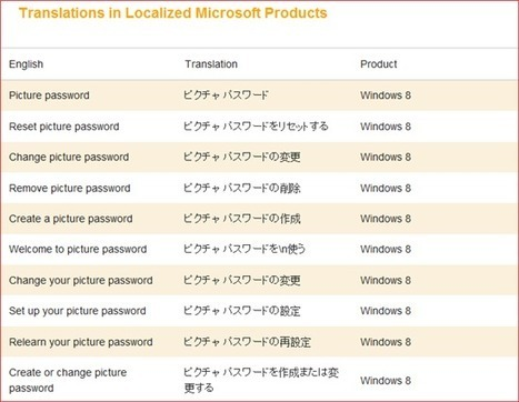 Translations of Windows 8 user interface available for 57 languages - Microsoft Language Portal Blog - Site Home - TechNet Blogs | Translation and Localization | Scoop.it