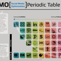 Social Media Optimization Periodic Table | Picturing It | Scoop.it