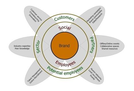 5 Ways to Kick Start Your Social Business | Enterprise Social Media | Scoop.it