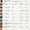Top 10 Billionaries in the World