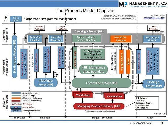 file the prince2 process model diagram jpg