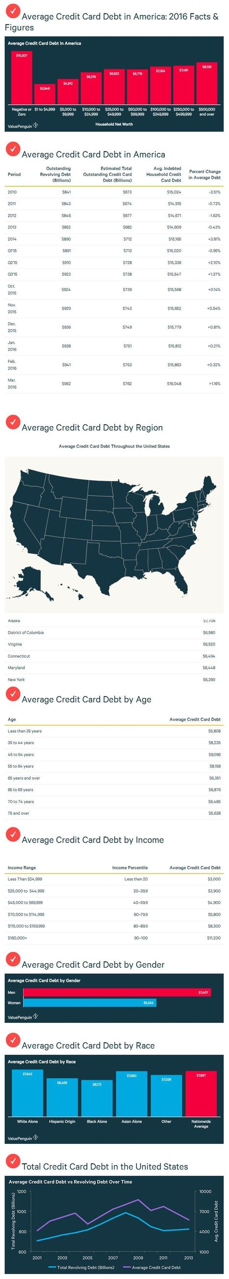 2016 American Household Credit Card Debt - INFOGRAPHIC | Health & Digital Tech Magazine - 2017 | Scoop.it