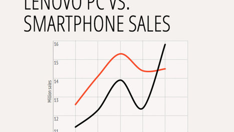 The world's largest PC maker now sells more smartphones than PCs | Mobile (Post-PC) in Higher Education | Scoop.it