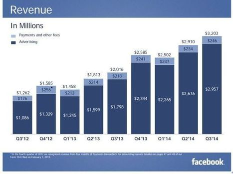 Facebook's Growth Is Slowing—So It's Going To Expand The Internet - ReadWrite | TransLucide | Scoop.it