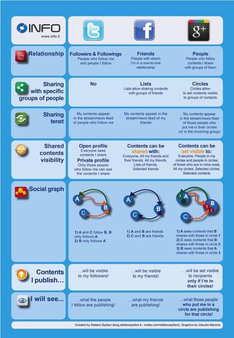 7 fonctions comparées entre Facebook, Twitter et Google Plus | Social Media 3.0 | Scoop.it