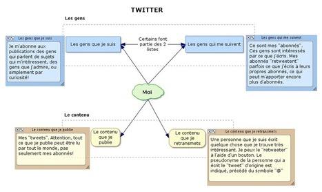 J'enseigne et je veux utiliser Twitter : par où commencer ?   Fatioua Veille Documentaire   Scoop.it