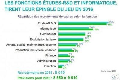 Emploi cadre   Toulouse tire toujours le marché de la nouvelle région 46e71b90dc03