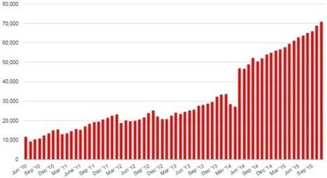 OpenSim passes 70,000 regions – Hypergrid Business | Happenings - Virtual Worlds | Scoop.it