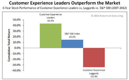 ROI Revealed for Customer Experience Strategy | CMO Smarts | Scoop.it