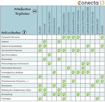 Artefactos Digitales para el Diseño de Actividades y Tareas de Aprendizaje | Alfabetización digital | Scoop.it