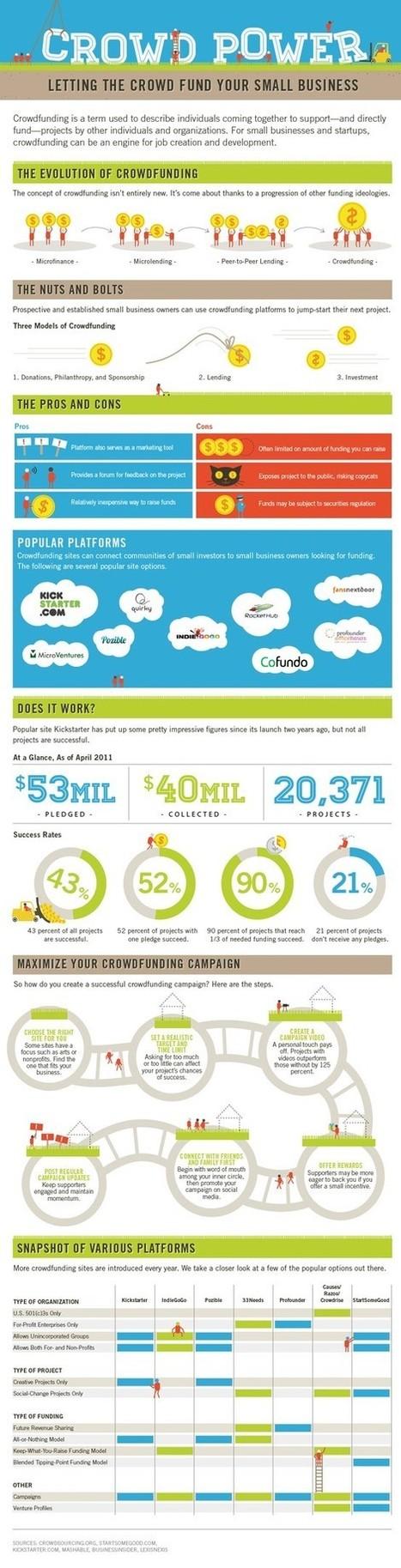 Digital Marketing Infographics | The Crowd's Choice TM | Scoop.it