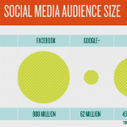 [Infographic] The SMB Social Media Cheat Sheet | visualizing social media | Scoop.it