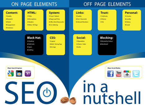 Off-Page SEO Checklist: Are you using these 10 strategies? | SEO | Scoop.it
