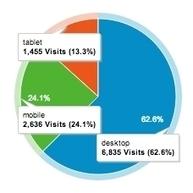 Why Your Business Needs A Responsive Website Before 2014 | Social Media e Innovación Tecnológica | Scoop.it