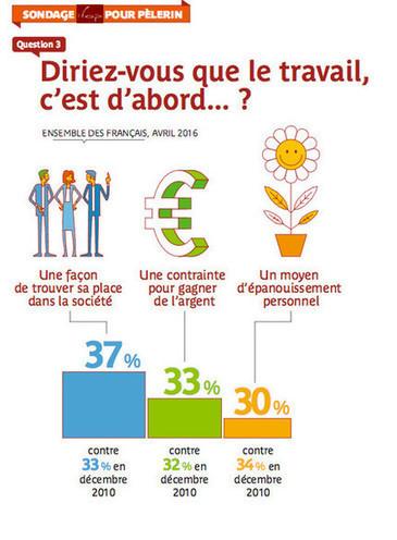 75 % des salariés sont heureux au travail ! | RH EMERAUDE | Scoop.it