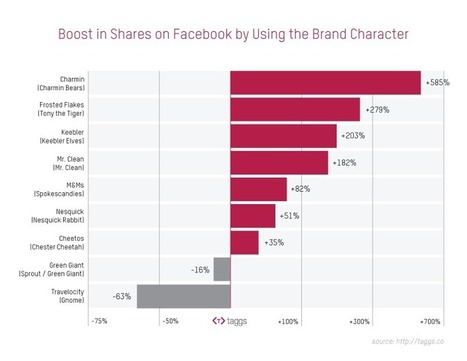 Do Brand Characters Help or Hurt Visual Content Marketing on Facebook? | The Twinkie Awards | Scoop.it