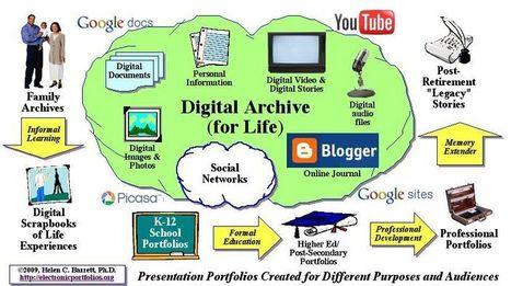 Portfolios electrónicos de aprendizaje como herramientas de evaluación.   Por la innovación educativa   EduTIC   Scoop.it