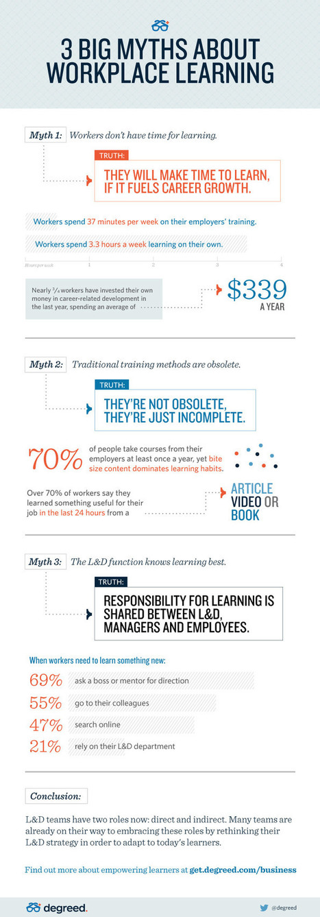 Myths about Workplace Learning Debunked Infographic - e-Learning Infographics | Learning Organizations | Scoop.it