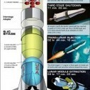 NASA's Mighty Saturn V Moon Rocket Explained | Visualization Gallery | Scoop.it