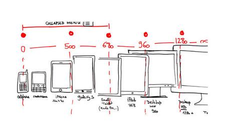 6 conseils pour un site mobile réussi - Web design / ergonomie ... | Ergonomie web, design d'interface et écriture pour le web | Scoop.it