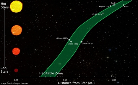 'Habitable Zone' for Alien Planets, and Possibly Life, Redefined | Science is Cool! | Scoop.it