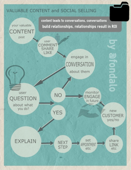 Social Media Content And The Social Selling Process [INFOGRAPHIC] | Sniffer | Scoop.it