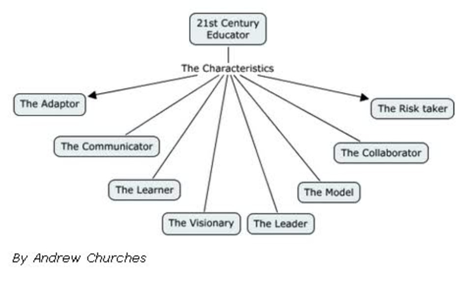 10 characteristics of 21st century The label of 21st century learning is vague, and is an idea that we here at teachthought like to take a swing at as often as possible, including the following take on 21st century learning developed by teachthought is notable here because of the absence of technology there is very little about ipads.