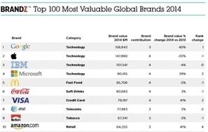 Google: première marque mondiale | Economie | Scoop.it