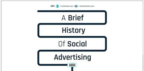[Infographie] Une brève histoire de la publicité sociale | Social Media Curation par Mon Habitat Web | Scoop.it
