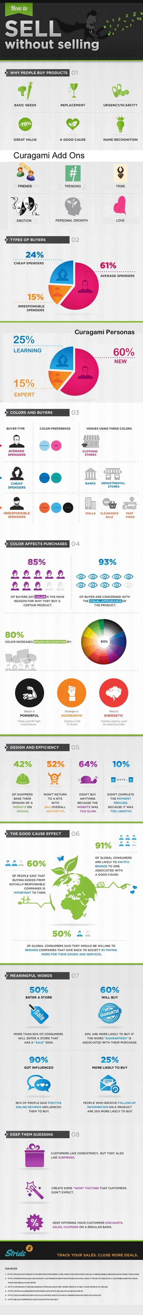 How To Sell Without Selling via @mfacchinetti (Infographic w/ Curagami Add Ons) | Marketing Revolution | Scoop.it