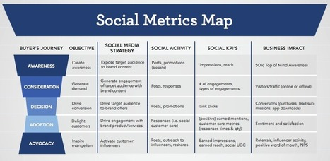 The Social Metric Map | Social Media Bites! | Scoop.it
